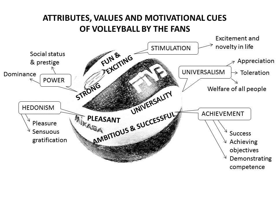 The results of master's thesis battle : image of volleyball and values of the fans